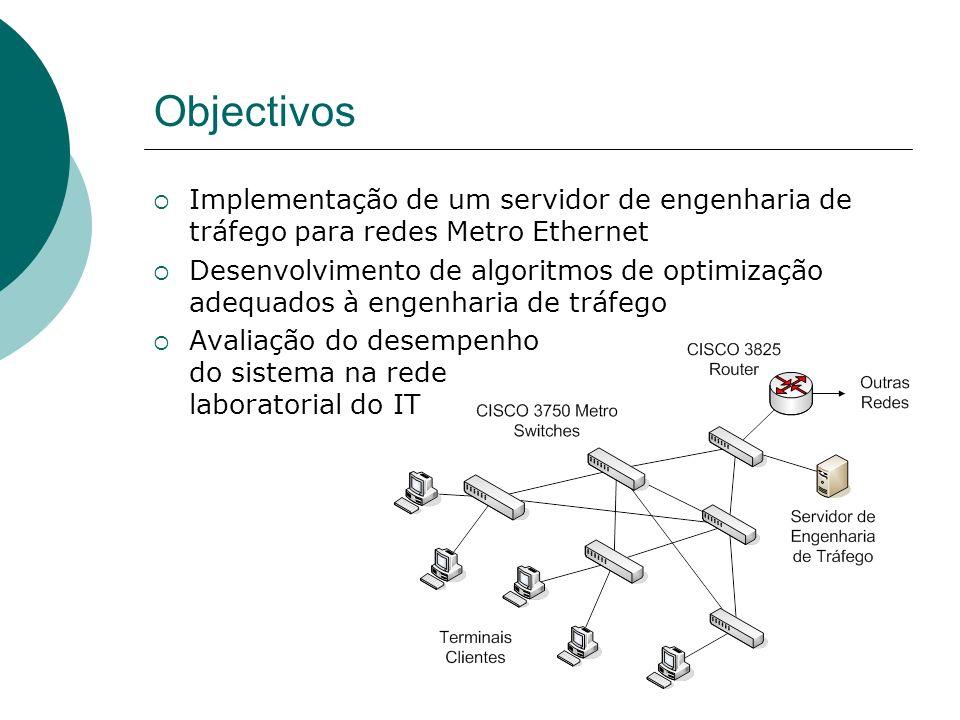 Objectivos Implementação de um servidor de engenharia de tráfego para redes Metro Ethernet.