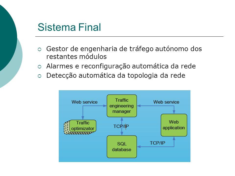 Sistema Final Gestor de engenharia de tráfego autónomo dos restantes módulos. Alarmes e reconfiguração automática da rede.