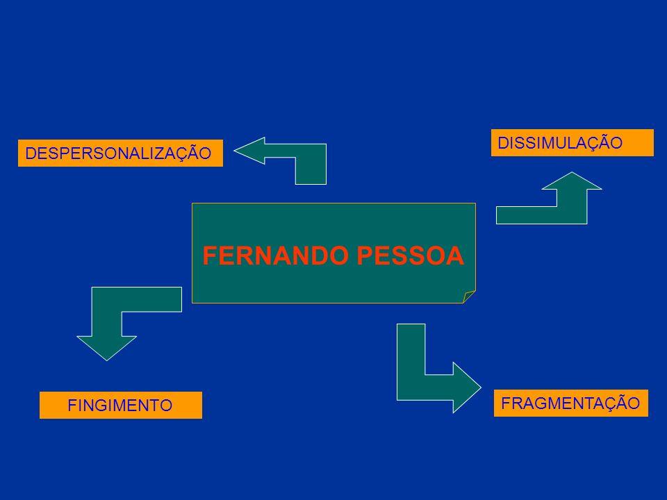 DISSIMULAÇÃO DESPERSONALIZAÇÃO FERNANDO PESSOA FINGIMENTO FRAGMENTAÇÃO