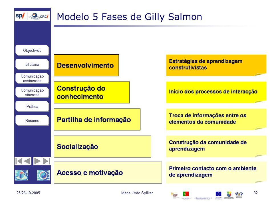 Modelo 5 Fases de Gilly Salmon