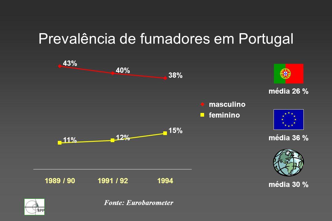 Prevalência de fumadores em Portugal