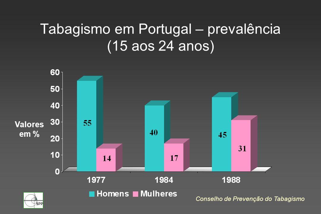 Tabagismo em Portugal – prevalência (15 aos 24 anos)