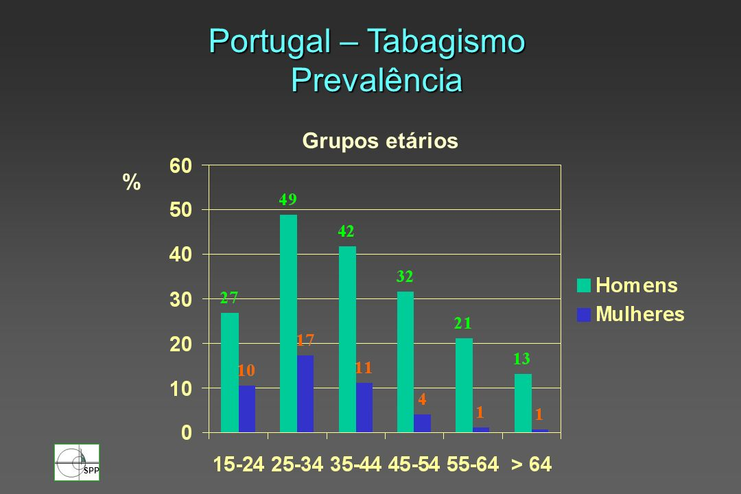 Portugal – Tabagismo Prevalência Grupos etários %