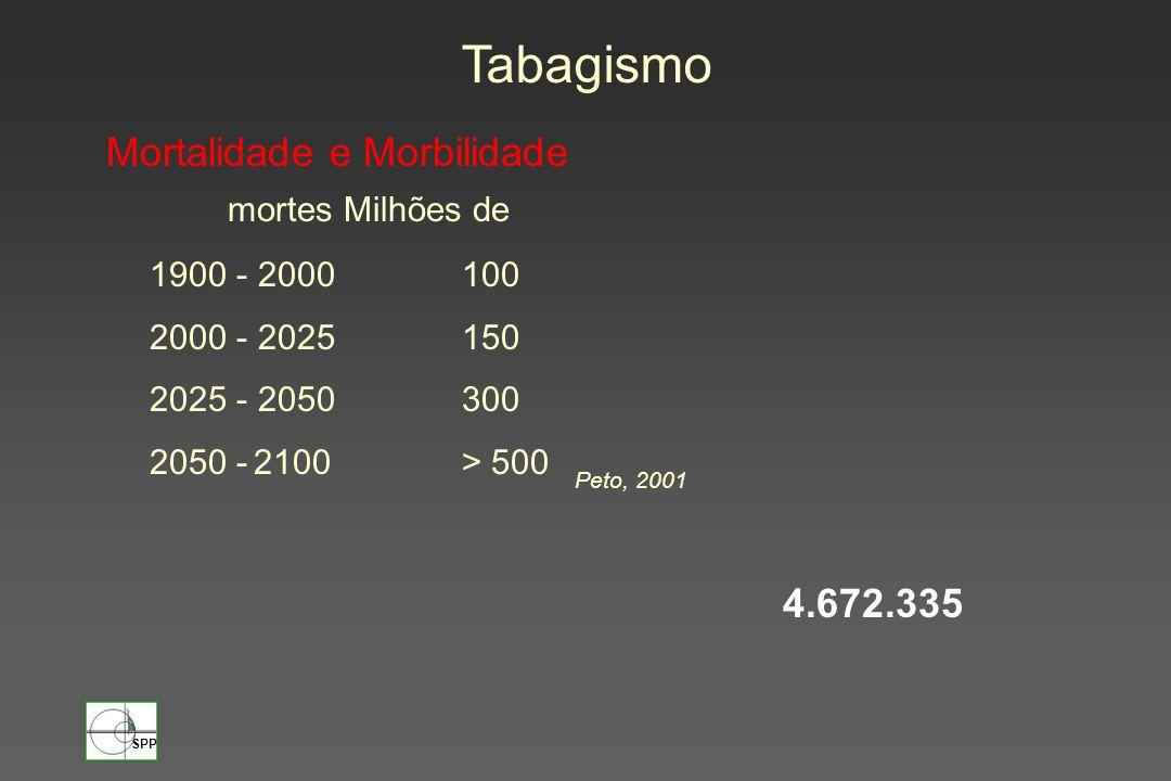 Tabagismo Mortalidade e Morbilidade 4.672.335 mortes Milhões de
