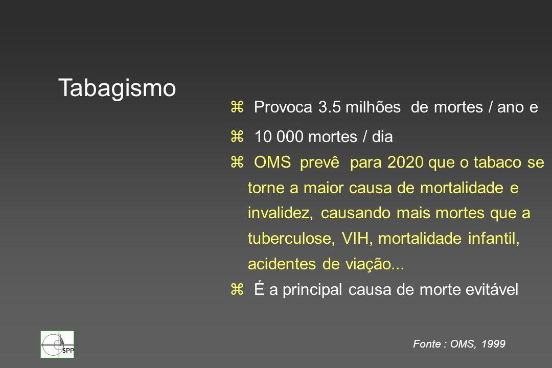 Tabagismo Provoca 3.5 milhões de mortes / ano e 10 000 mortes / dia