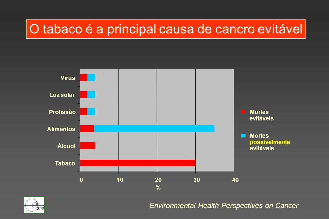 O tabaco é a principal causa de cancro evitável