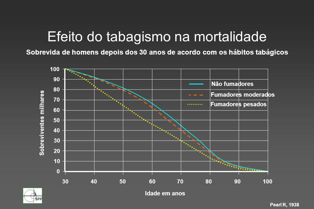 Efeito do tabagismo na mortalidade