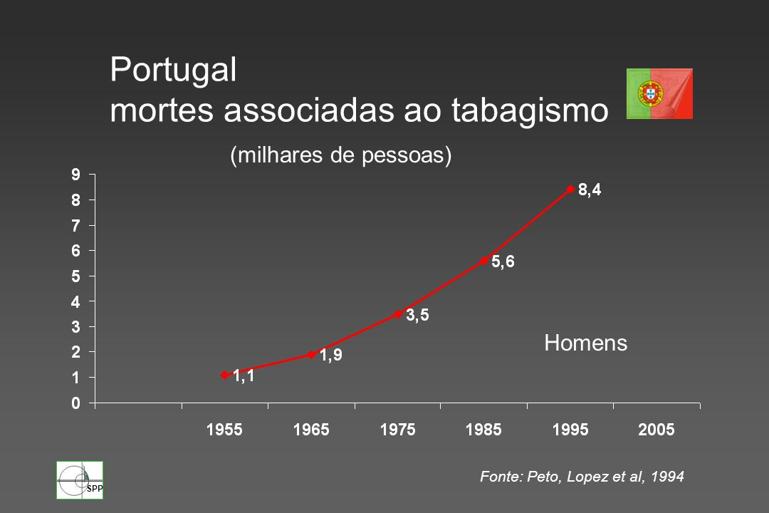 Portugal mortes associadas ao tabagismo