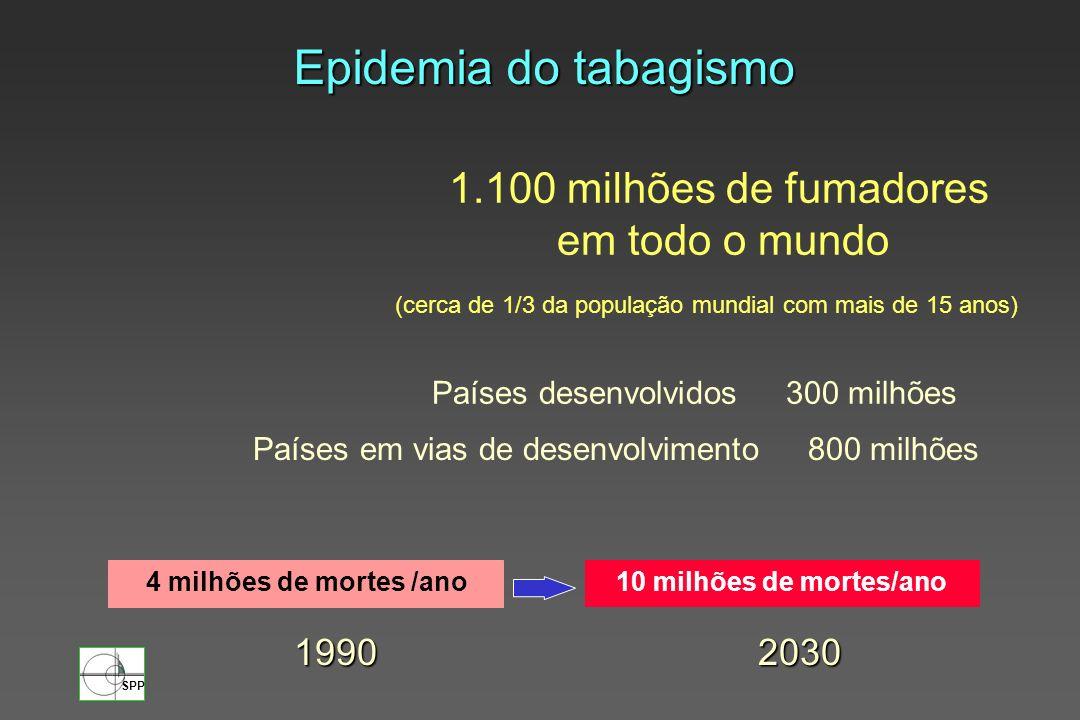 Epidemia do tabagismo 1.100 milhões de fumadores em todo o mundo