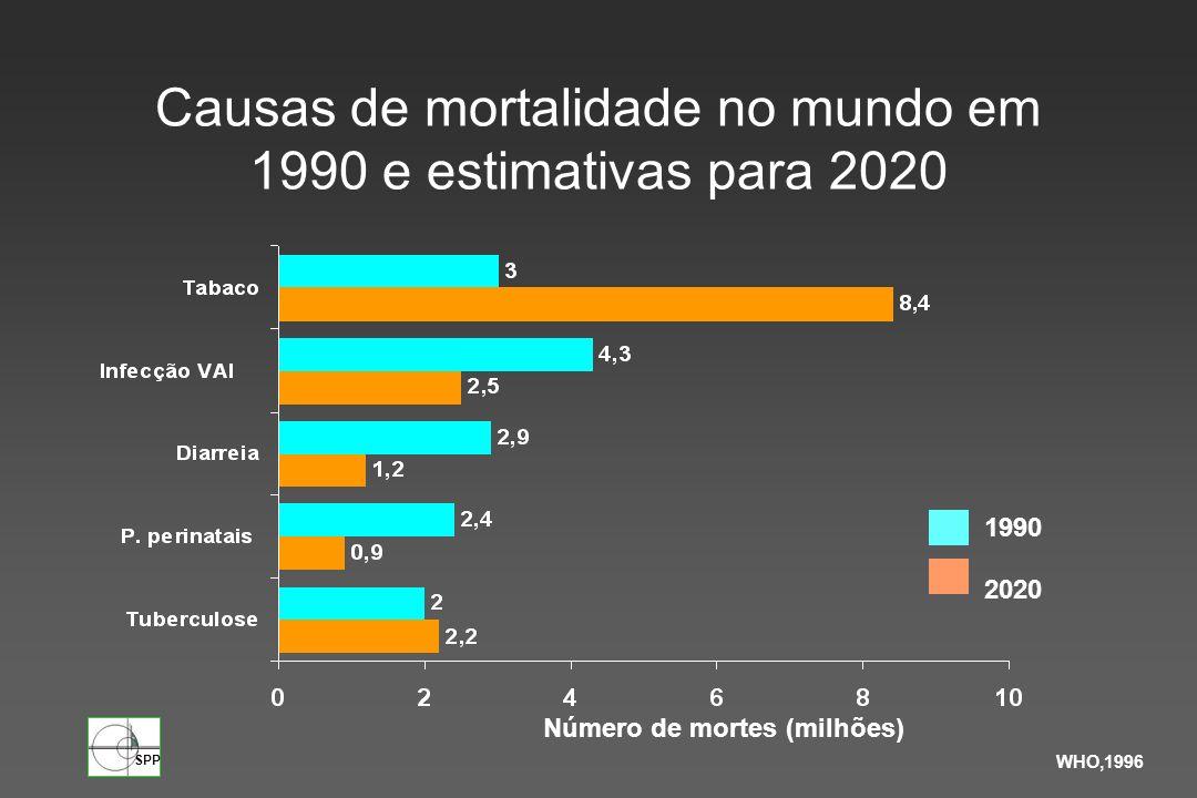 Causas de mortalidade no mundo em 1990 e estimativas para 2020