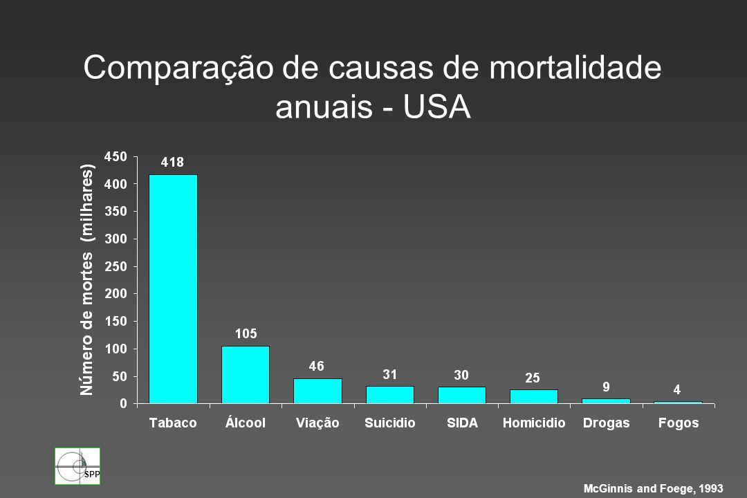 Comparação de causas de mortalidade anuais - USA