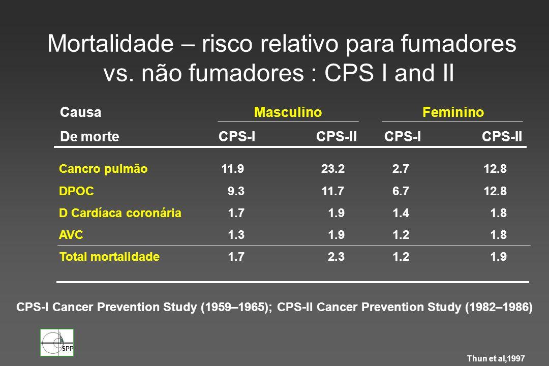 Mortalidade – risco relativo para fumadores vs