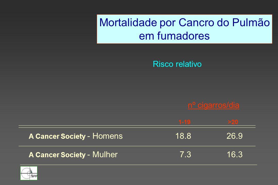 Mortalidade por Cancro do Pulmão em fumadores