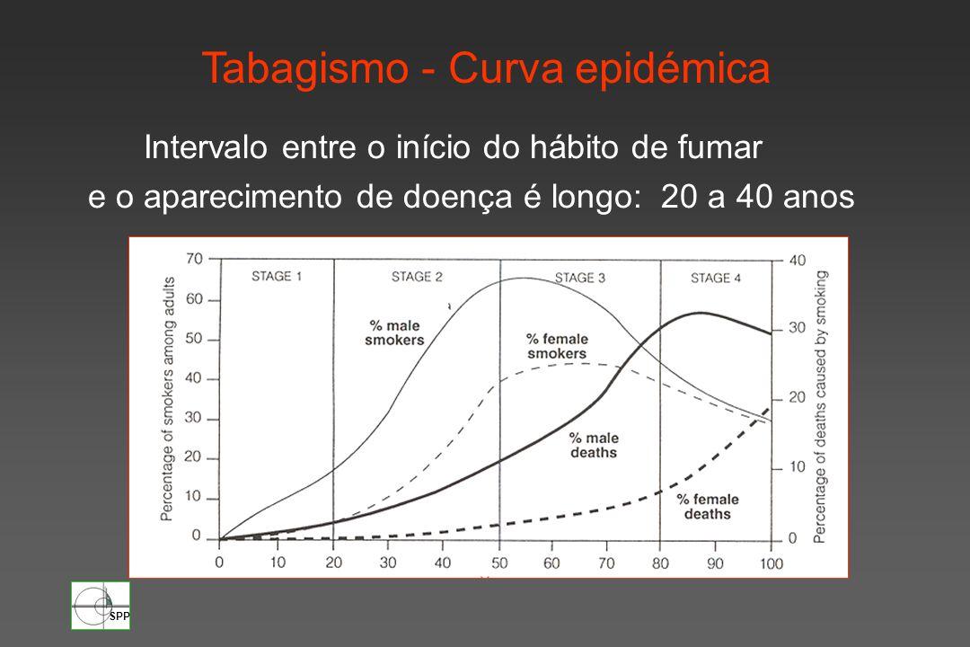 Tabagismo - Curva epidémica