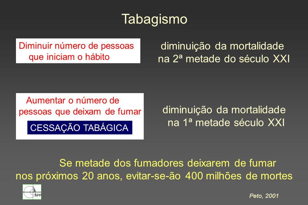 Tabagismo diminuição da mortalidade na 2ª metade do século XXI