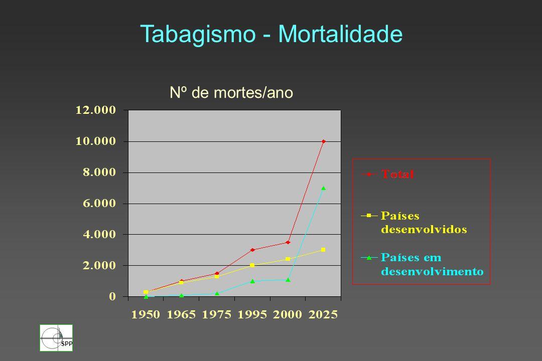 Tabagismo - Mortalidade