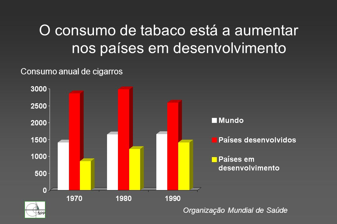 O consumo de tabaco está a aumentar nos países em desenvolvimento