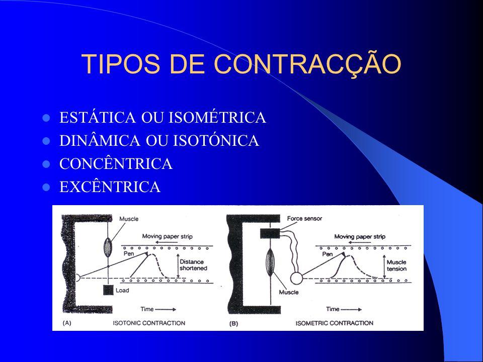 TIPOS DE CONTRACÇÃO ESTÁTICA OU ISOMÉTRICA DINÂMICA OU ISOTÓNICA