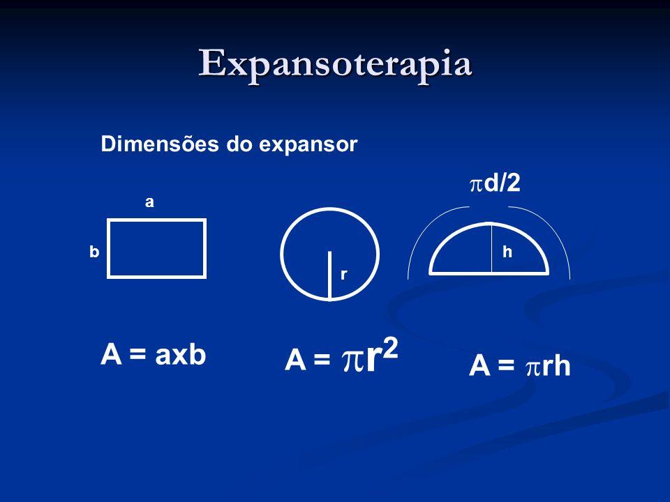 Expansoterapia Dimensões do expansor d/2 a b h r r2 A = axb A = A = rh