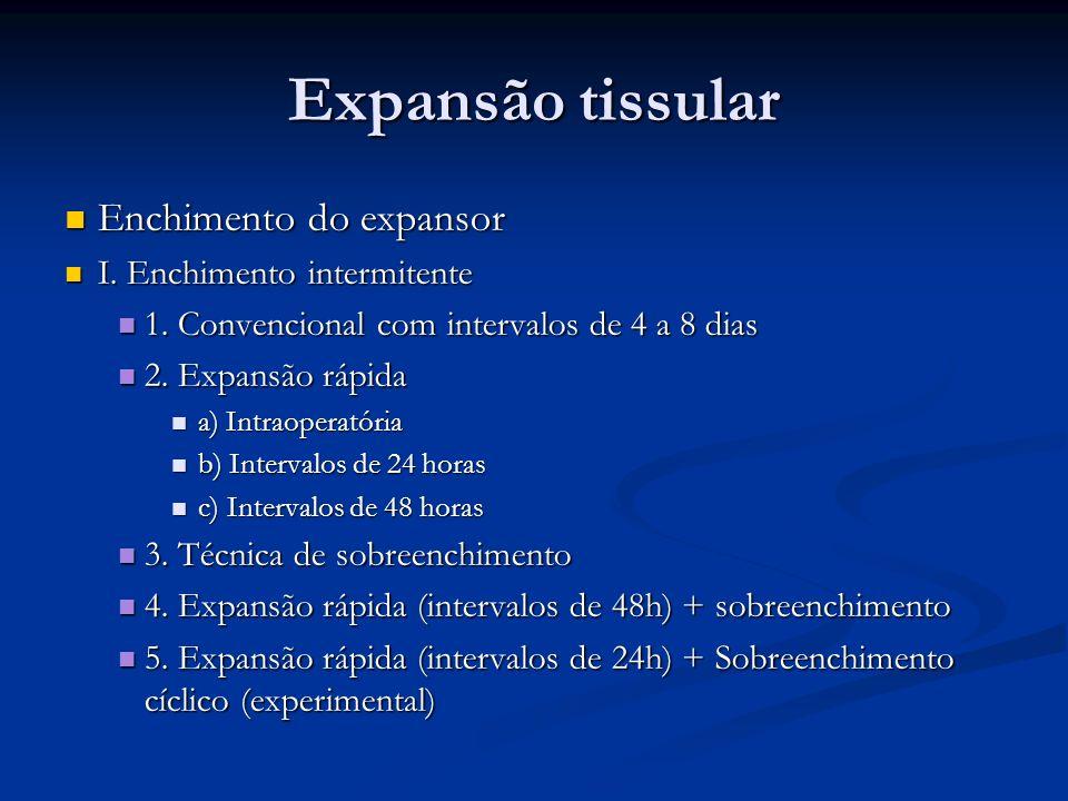 Expansão tissular Enchimento do expansor I. Enchimento intermitente