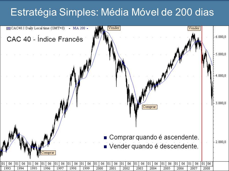 Estratégia Simples: Média Móvel de 200 dias