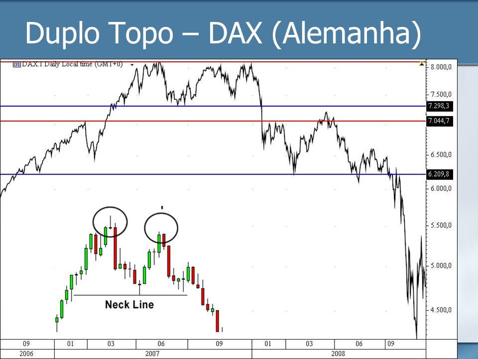 Duplo Topo – DAX (Alemanha)