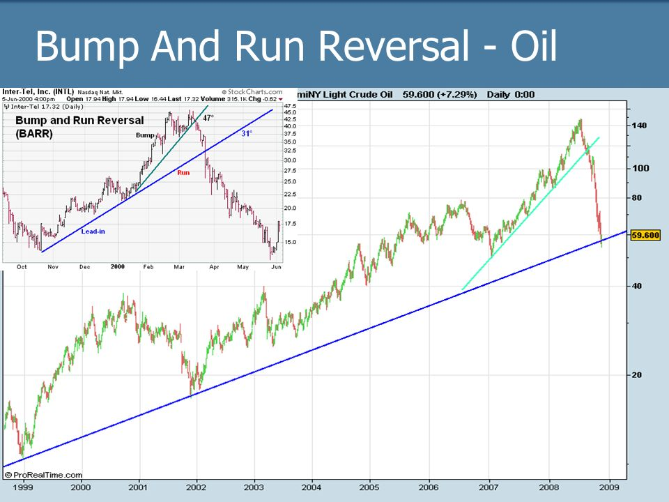 Bump And Run Reversal - Oil