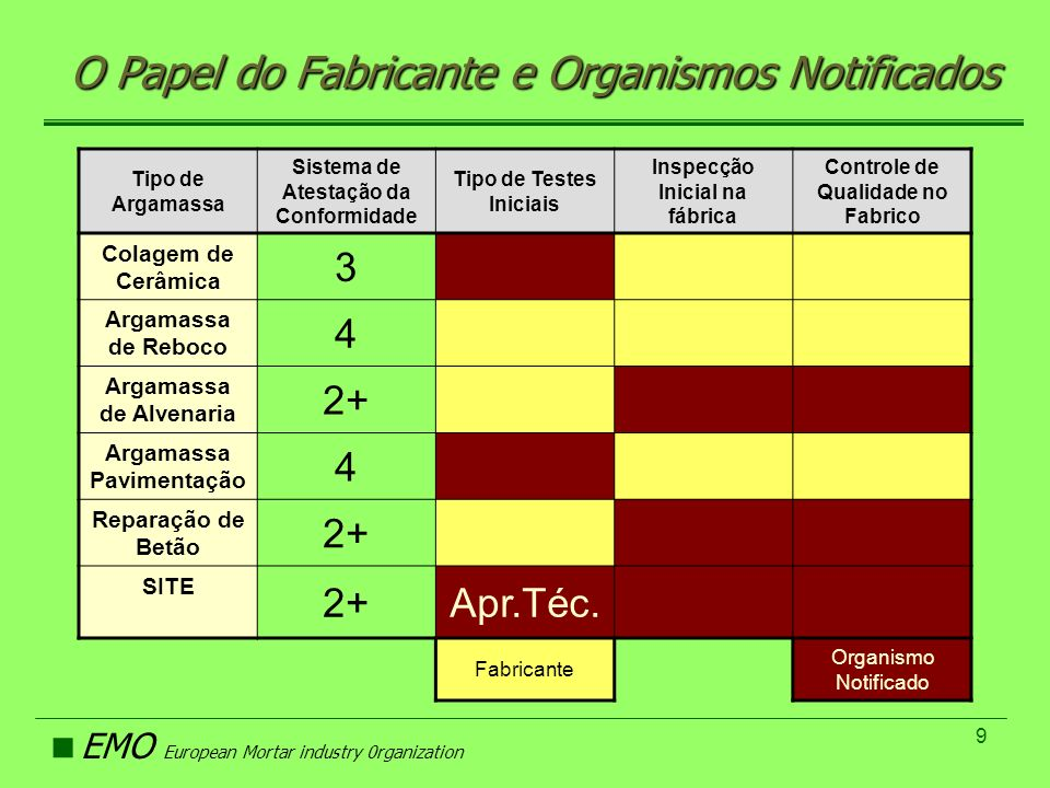 O Papel do Fabricante e Organismos Notificados