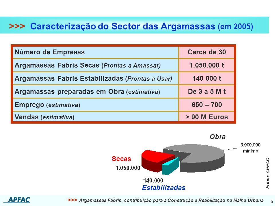 >>> Caracterização do Sector das Argamassas (em 2005)
