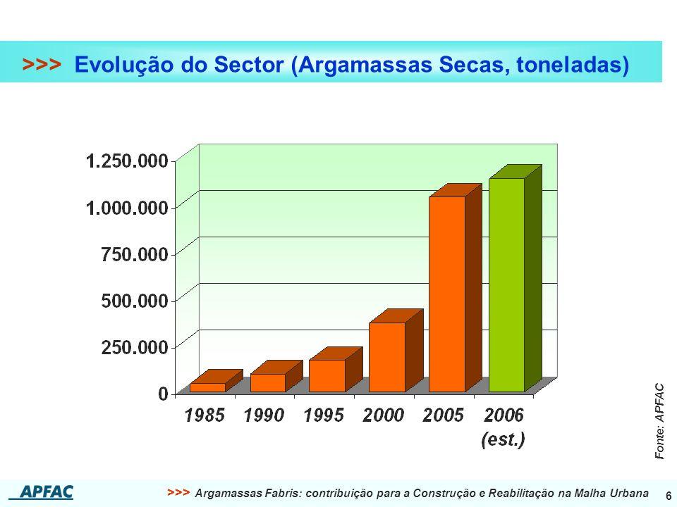 >>> Evolução do Sector (Argamassas Secas, toneladas)