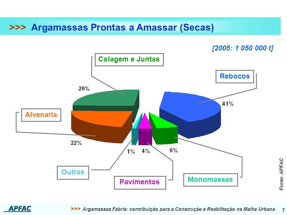 >>> Argamassas Prontas a Amassar (Secas)