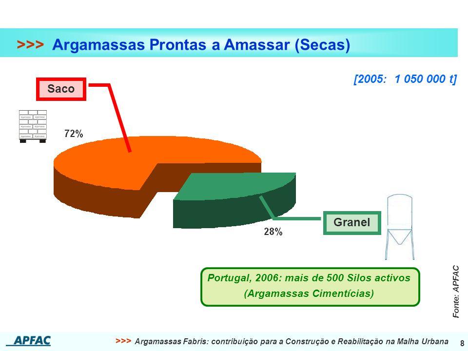Portugal, 2006: mais de 500 Silos activos (Argamassas Cimentícias)