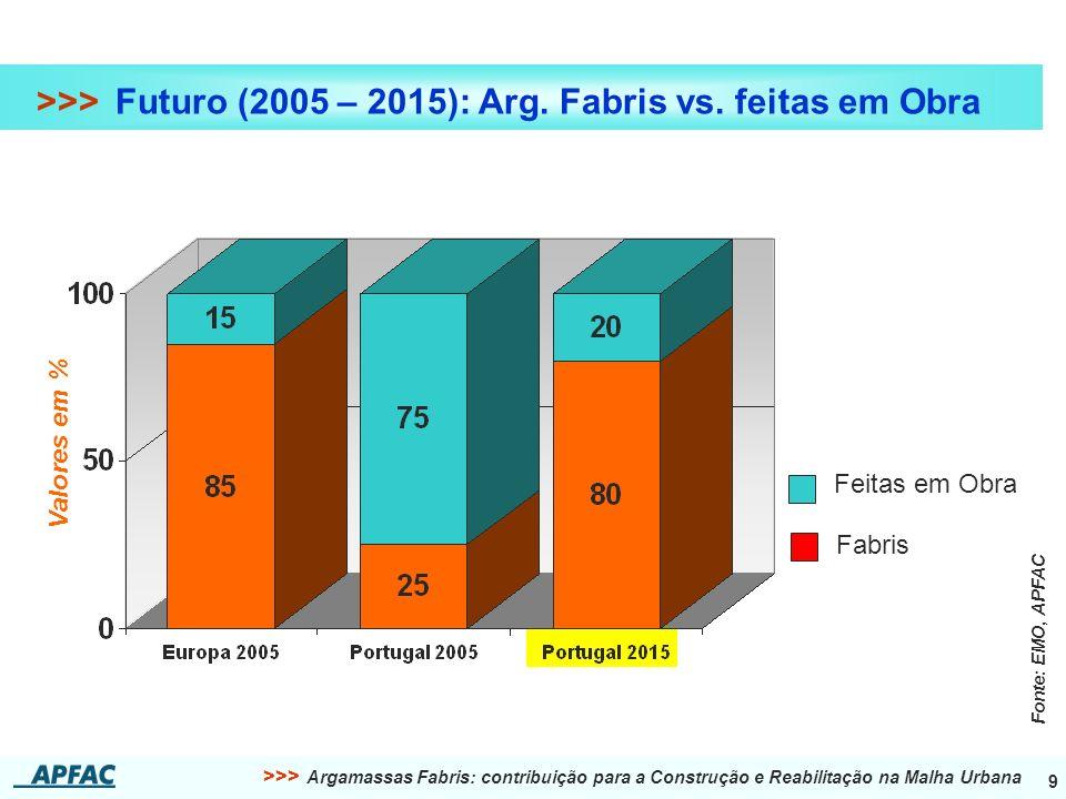 >>> Futuro (2005 – 2015): Arg. Fabris vs. feitas em Obra