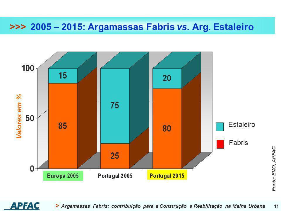 >>> 2005 – 2015: Argamassas Fabris vs. Arg. Estaleiro