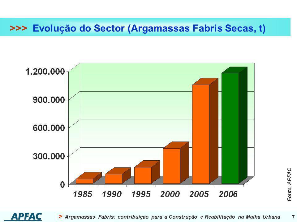 >>> Evolução do Sector (Argamassas Fabris Secas, t)