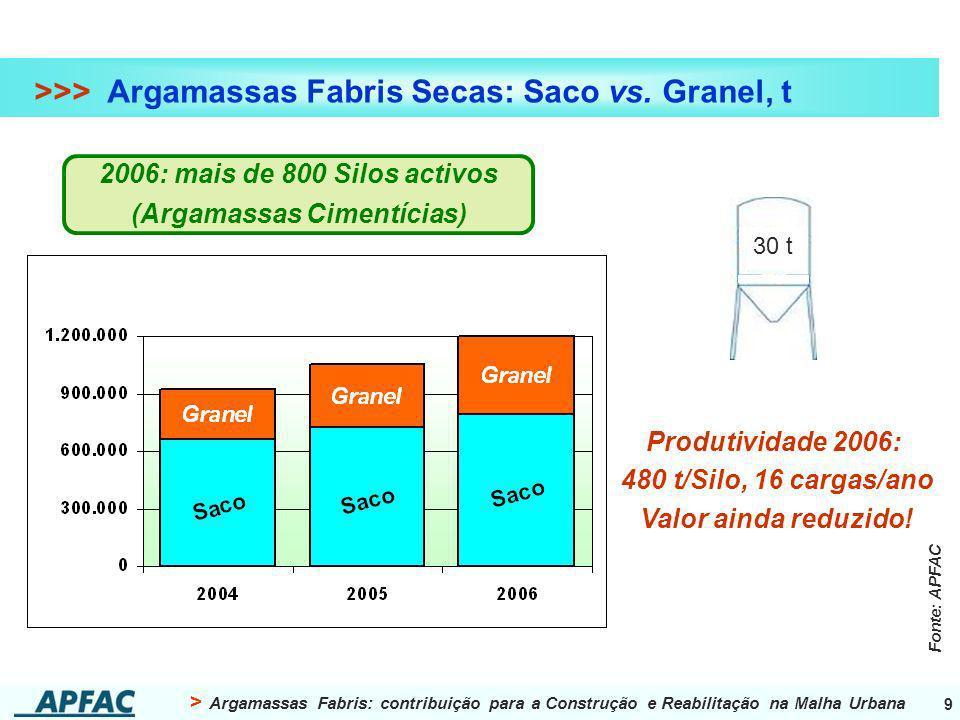2006: mais de 800 Silos activos (Argamassas Cimentícias)