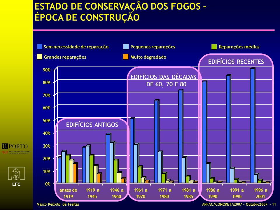 ESTADO DE CONSERVAÇÃO DOS FOGOS – ÉPOCA DE CONSTRUÇÃO