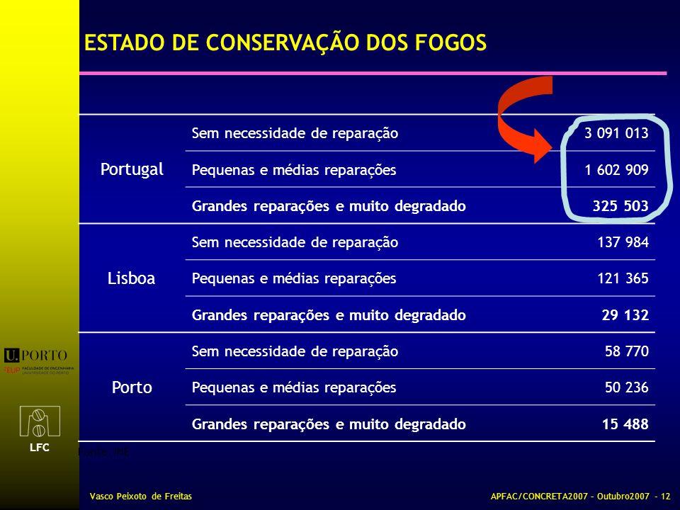 ESTADO DE CONSERVAÇÃO DOS FOGOS