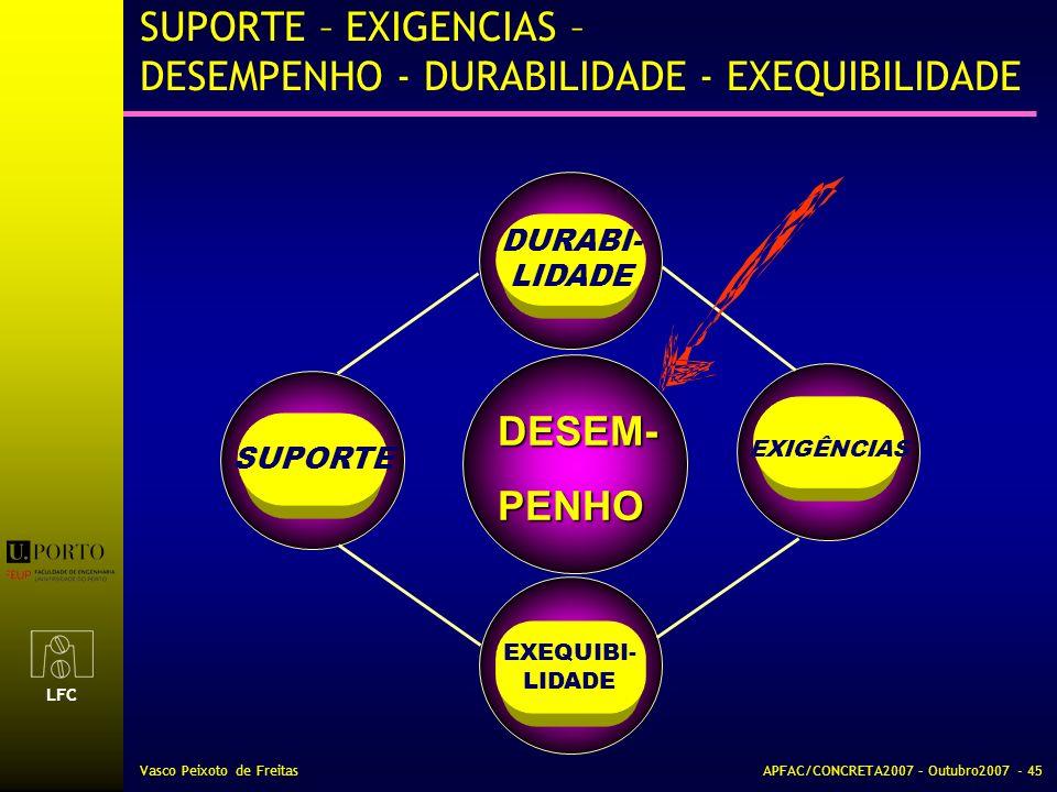 SUPORTE – EXIGENCIAS – DESEMPENHO - DURABILIDADE - EXEQUIBILIDADE