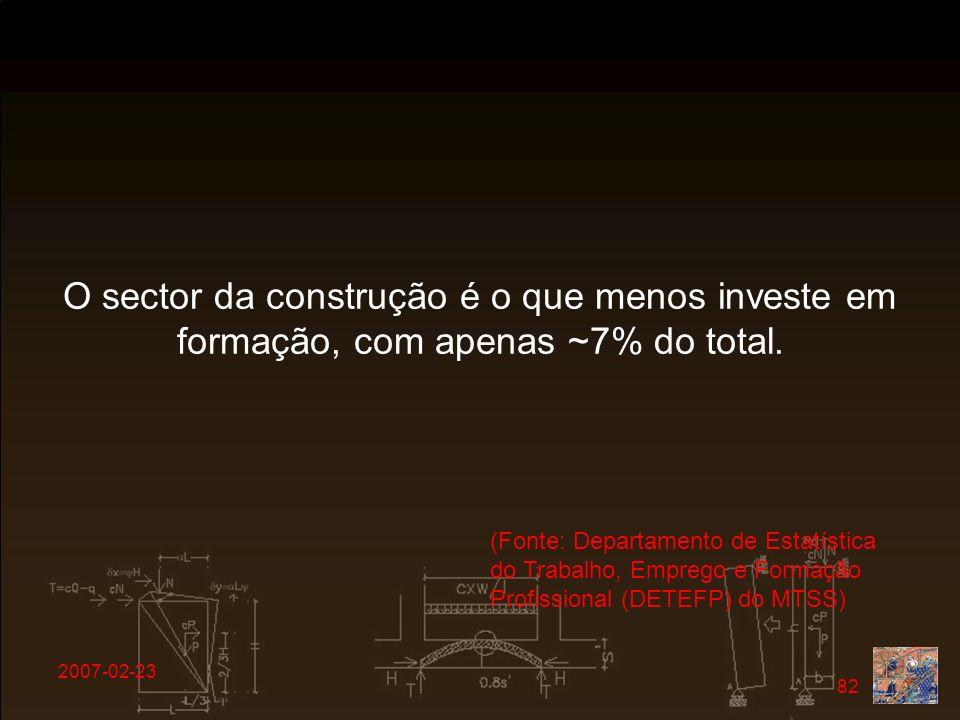 O sector da construção é o que menos investe em formação, com apenas ~7% do total.