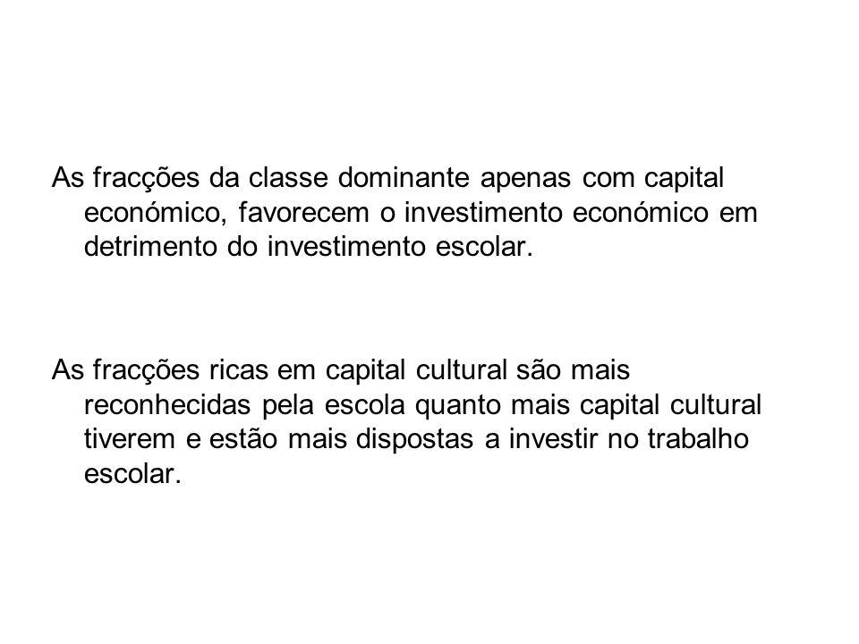 As fracções da classe dominante apenas com capital económico, favorecem o investimento económico em detrimento do investimento escolar.