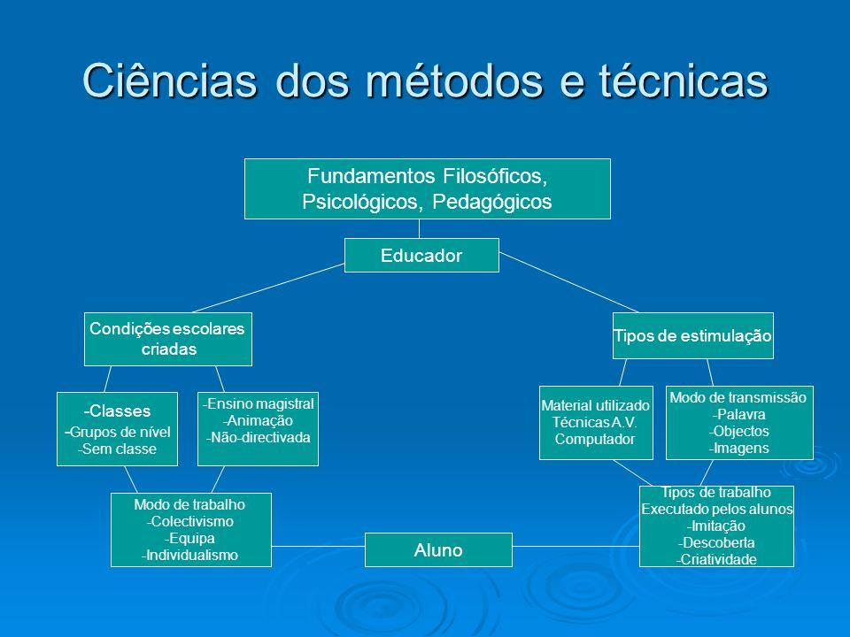 Ciências dos métodos e técnicas