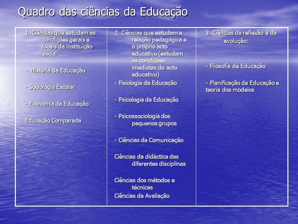 Quadro das ciências da Educação
