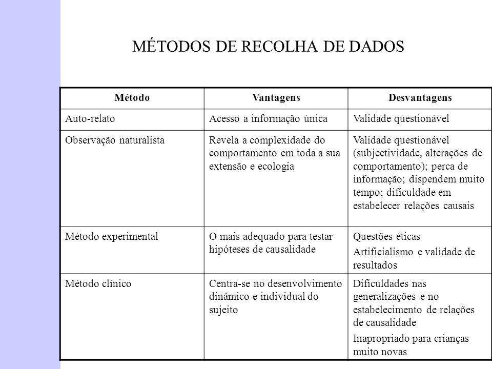 MÉTODOS DE RECOLHA DE DADOS