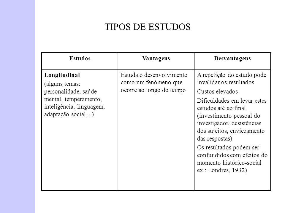 TIPOS DE ESTUDOS Estudos Vantagens Desvantagens Longitudinal