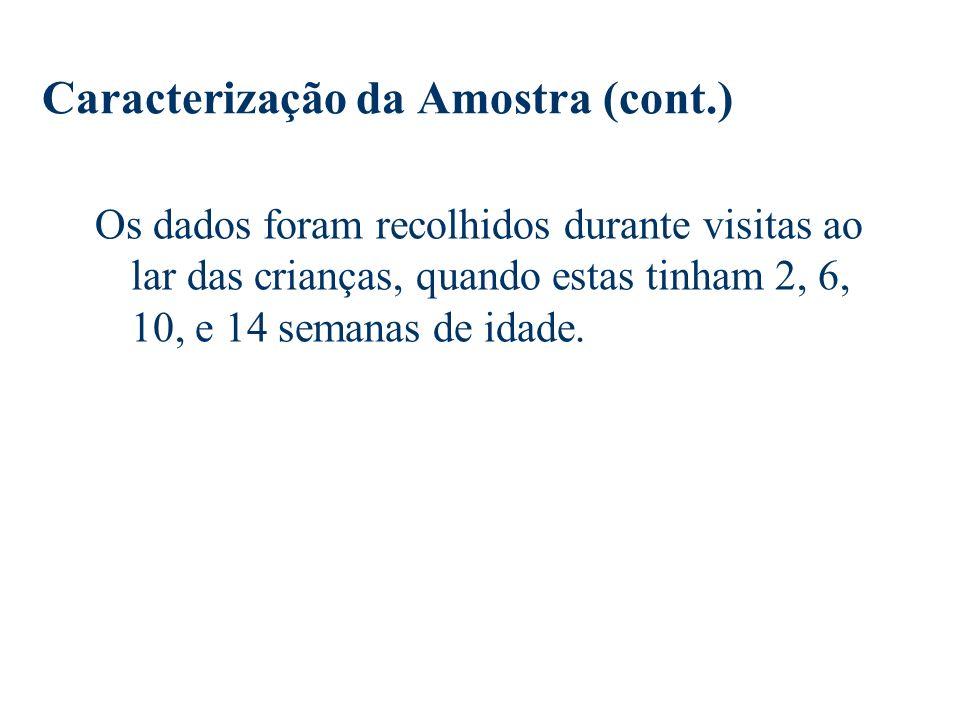 Caracterização da Amostra (cont.)