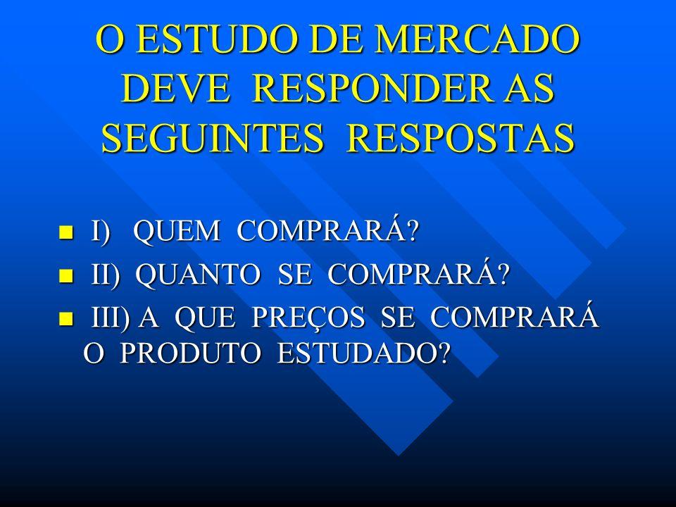 O ESTUDO DE MERCADO DEVE RESPONDER AS SEGUINTES RESPOSTAS
