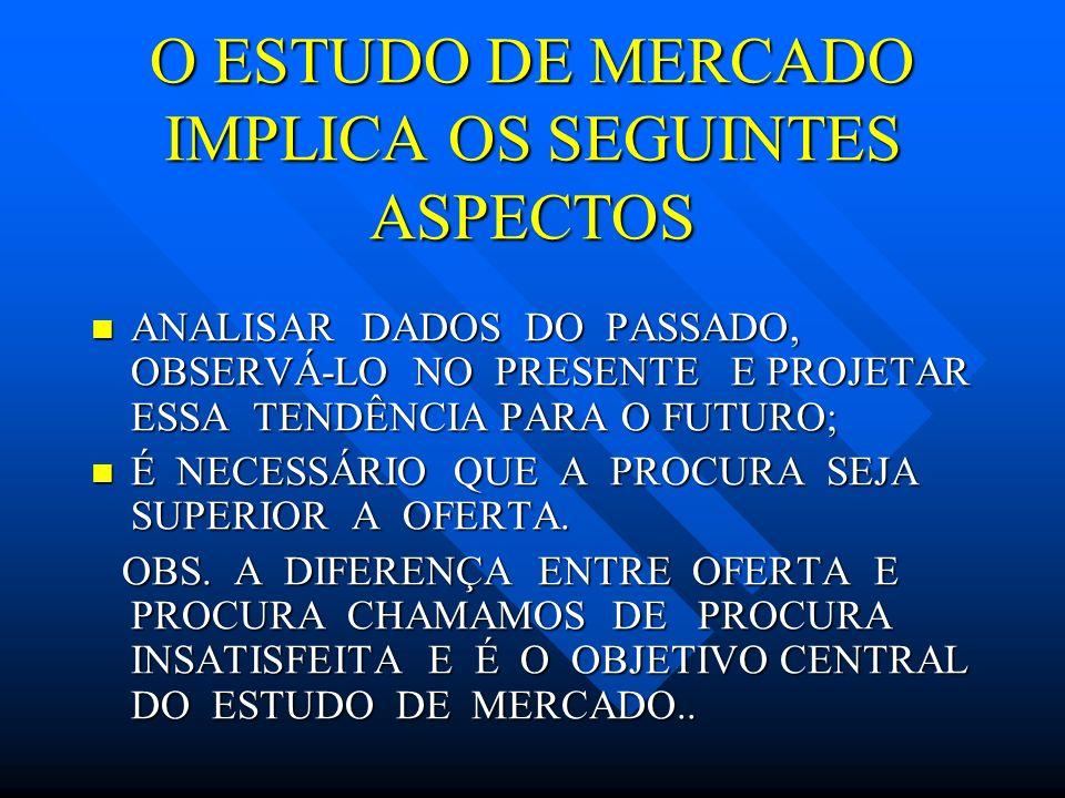 O ESTUDO DE MERCADO IMPLICA OS SEGUINTES ASPECTOS
