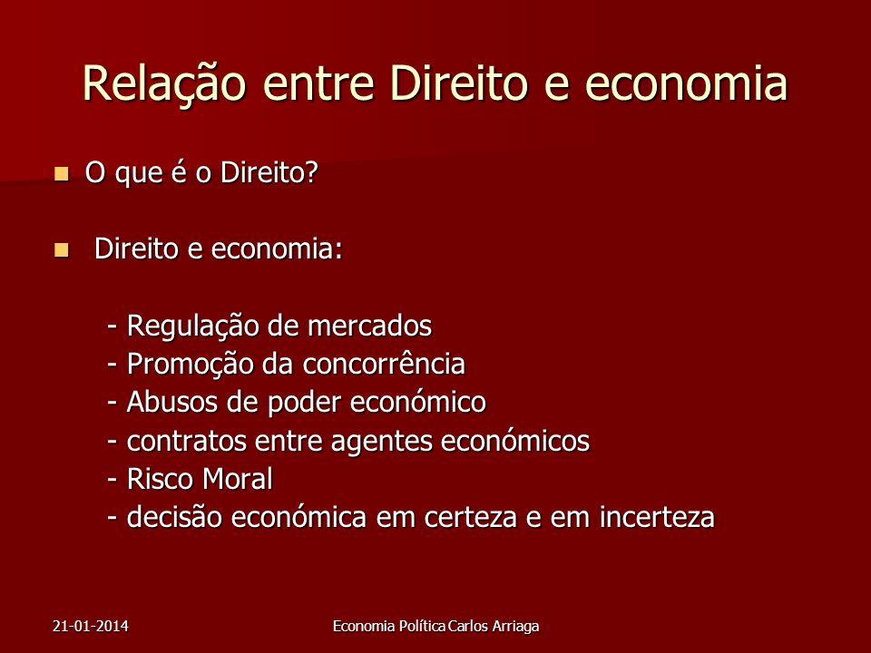 Relação entre Direito e economia