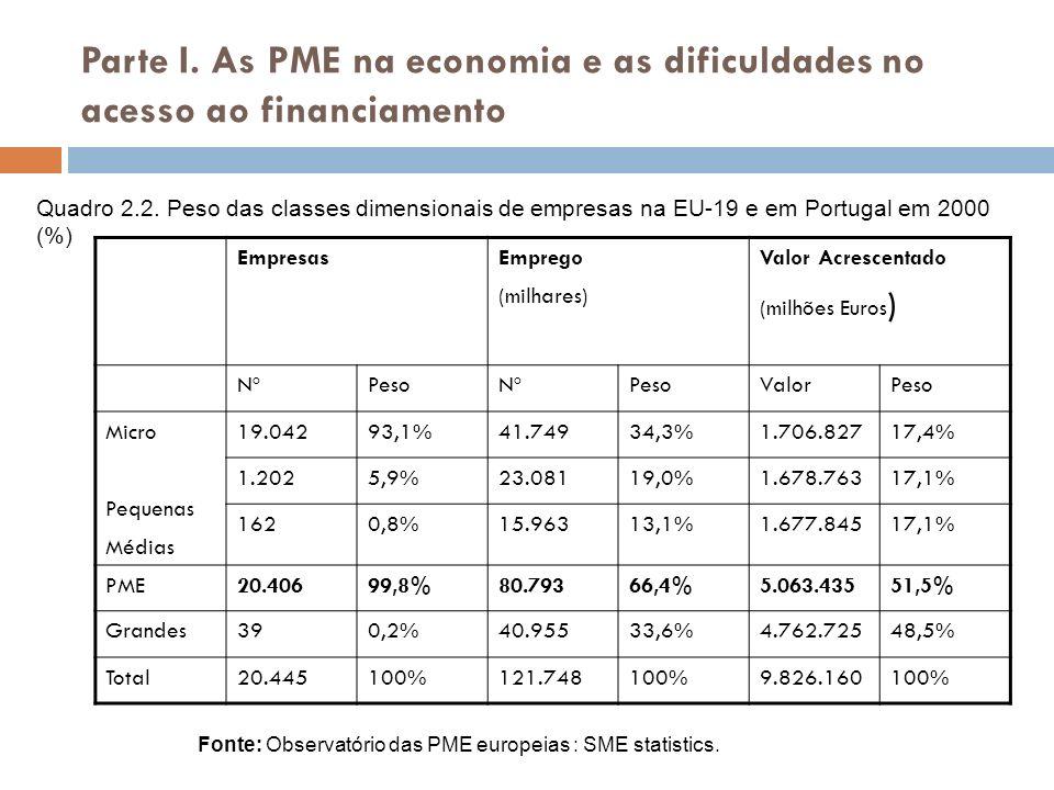 Parte I. As PME na economia e as dificuldades no acesso ao financiamento